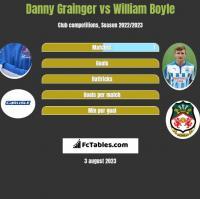 Danny Grainger vs William Boyle h2h player stats