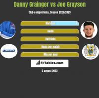 Danny Grainger vs Joe Grayson h2h player stats