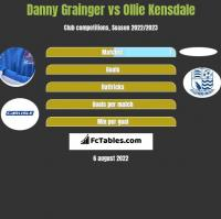 Danny Grainger vs Ollie Kensdale h2h player stats
