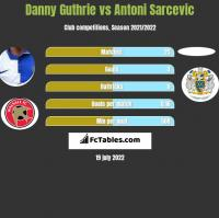 Danny Guthrie vs Antoni Sarcevic h2h player stats