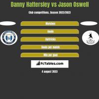 Danny Hattersley vs Jason Oswell h2h player stats