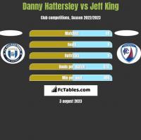 Danny Hattersley vs Jeff King h2h player stats