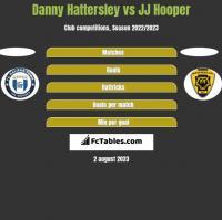 Danny Hattersley vs JJ Hooper h2h player stats