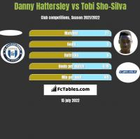 Danny Hattersley vs Tobi Sho-Silva h2h player stats