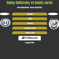 Danny Hattersley vs Daniel Jarvis h2h player stats