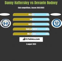 Danny Hattersley vs Devante Rodney h2h player stats