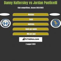 Danny Hattersley vs Jordan Ponticelli h2h player stats