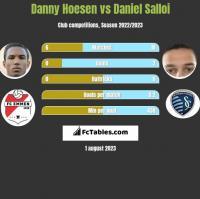 Danny Hoesen vs Daniel Salloi h2h player stats