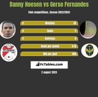 Danny Hoesen vs Gerso Fernandes h2h player stats