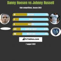 Danny Hoesen vs Johnny Russell h2h player stats