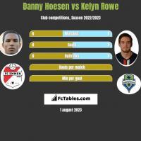 Danny Hoesen vs Kelyn Rowe h2h player stats