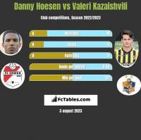 Danny Hoesen vs Valeri Kazaishvili h2h player stats