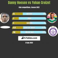 Danny Hoesen vs Yohan Croizet h2h player stats