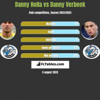 Danny Holla vs Danny Verbeek h2h player stats