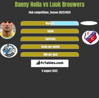 Danny Holla vs Luuk Brouwers h2h player stats
