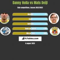 Danny Holla vs Mats Deijl h2h player stats