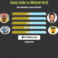 Danny Holla vs Michael Breij h2h player stats