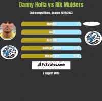 Danny Holla vs Rik Mulders h2h player stats