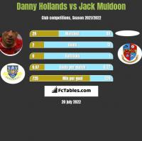 Danny Hollands vs Jack Muldoon h2h player stats