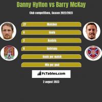 Danny Hylton vs Barry McKay h2h player stats