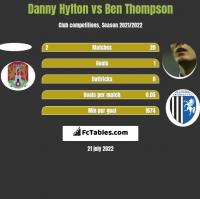Danny Hylton vs Ben Thompson h2h player stats