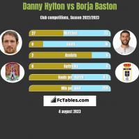 Danny Hylton vs Borja Baston h2h player stats