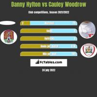 Danny Hylton vs Cauley Woodrow h2h player stats