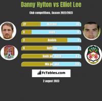 Danny Hylton vs Elliot Lee h2h player stats
