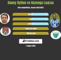 Danny Hylton vs Kazenga LuaLua h2h player stats