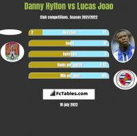 Danny Hylton vs Lucas Joao h2h player stats