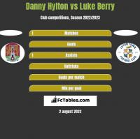 Danny Hylton vs Luke Berry h2h player stats