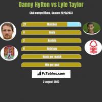 Danny Hylton vs Lyle Taylor h2h player stats