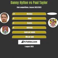Danny Hylton vs Paul Taylor h2h player stats