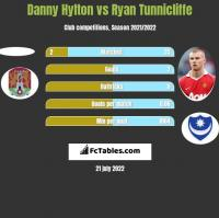 Danny Hylton vs Ryan Tunnicliffe h2h player stats
