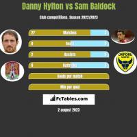 Danny Hylton vs Sam Baldock h2h player stats