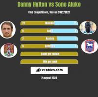 Danny Hylton vs Sone Aluko h2h player stats