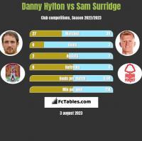 Danny Hylton vs Sam Surridge h2h player stats