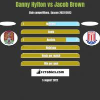 Danny Hylton vs Jacob Brown h2h player stats
