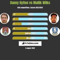 Danny Hylton vs Mallik Wilks h2h player stats