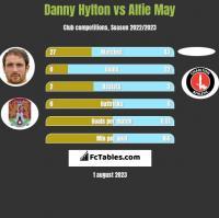Danny Hylton vs Alfie May h2h player stats
