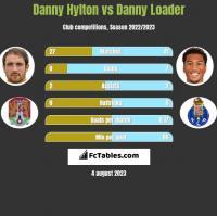 Danny Hylton vs Danny Loader h2h player stats