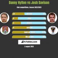 Danny Hylton vs Josh Davison h2h player stats