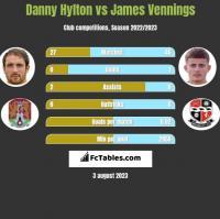 Danny Hylton vs James Vennings h2h player stats