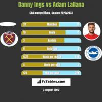 Danny Ings vs Adam Lallana h2h player stats