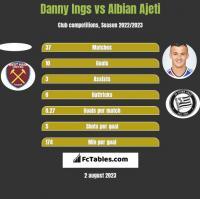 Danny Ings vs Albian Ajeti h2h player stats