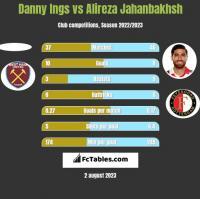 Danny Ings vs Alireza Jahanbakhsh h2h player stats