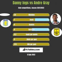 Danny Ings vs Andre Gray h2h player stats