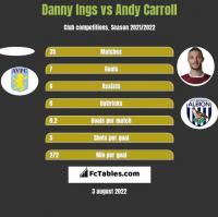 Danny Ings vs Andy Carroll h2h player stats
