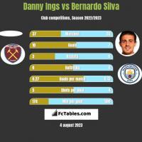 Danny Ings vs Bernardo Silva h2h player stats