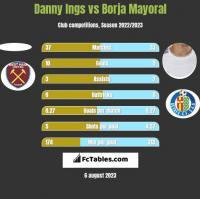 Danny Ings vs Borja Mayoral h2h player stats